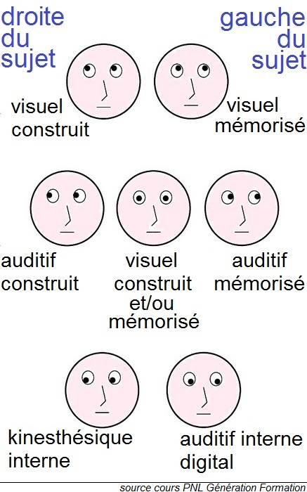 Visuel Auditif Kinesthesique